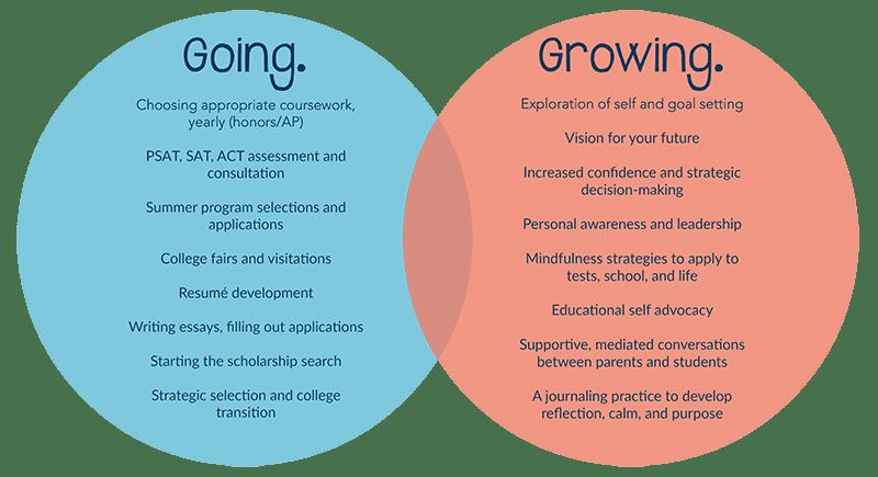 Going. Growing. Venn Diagram